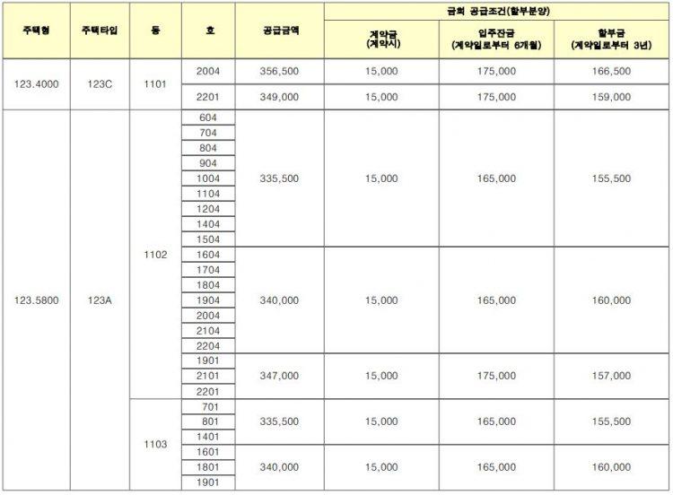 오산세교 죽미마을 휴먼시아 분양금액