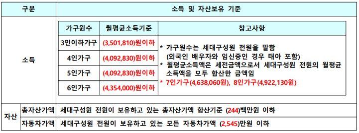 포천송우4단지 국민임대주택 소득기준