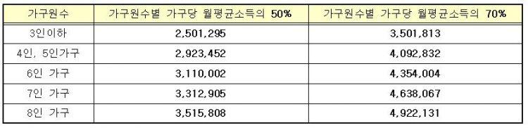 인천시 청학 장기전세임대아파트 소득기준