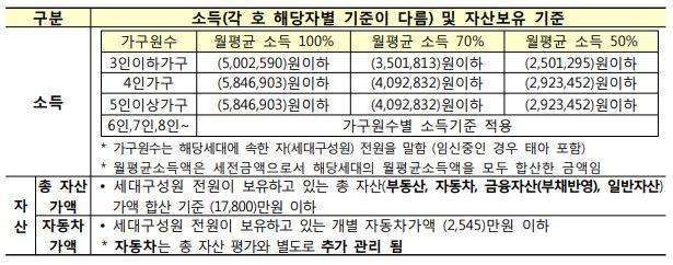 서산석림3단지 영구임대주택 소득기준