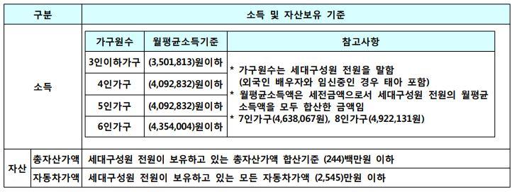 인천논현2 국민임대주택 기준