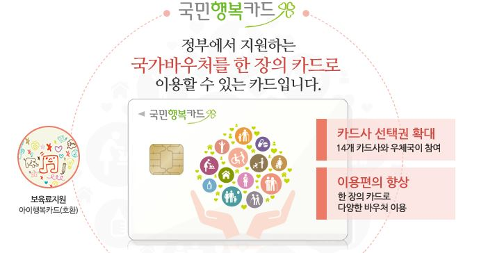 국민행복카드