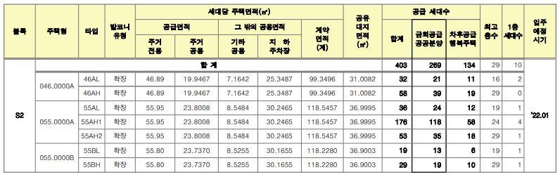 서울양원 신혼희망타운 공급대상