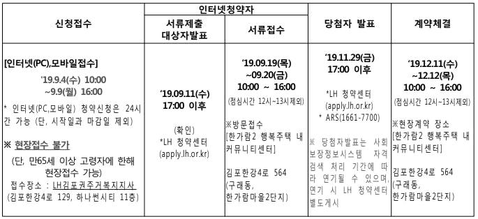 김포 행복주택 신청일정