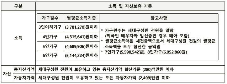 남양주호평23단지 자산기준