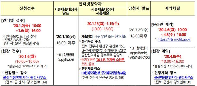 군산신역세권 모집일정