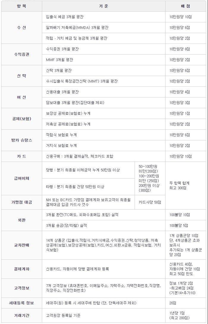 선정기준표