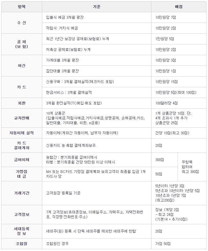 선정기준표2