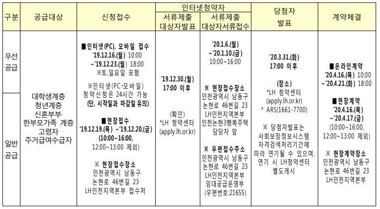 인천 논현동 행복주택 신청일정