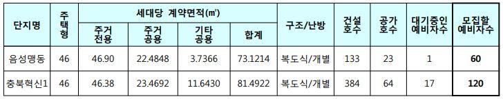 음성맹동, 충북혁신1 국민임대주택 모집세대
