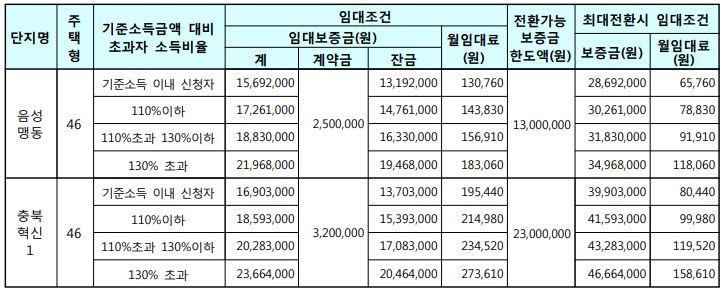 음성맹동, 충북혁신1 국민임대주택 임대조건