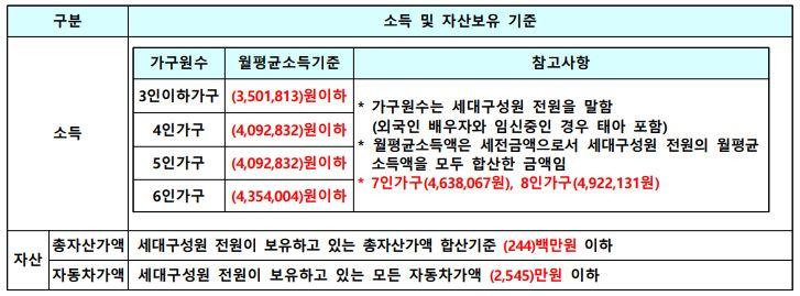 전주반월1단지 국민임대주택 소득기준