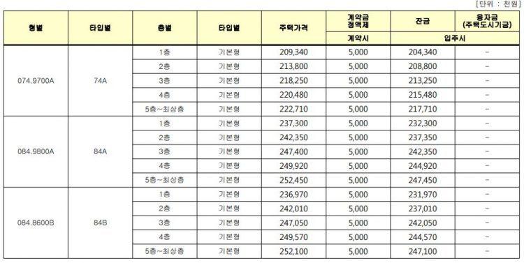 강원원주혁신도시 분양조건