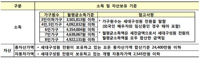 화성남양뉴타운 A-2블록 국민임대주택 소득기준