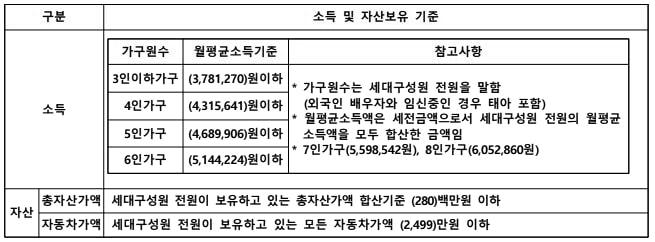 군산구암휴먼시아 자산기준