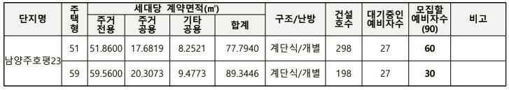남양주호평23단지 모집세대