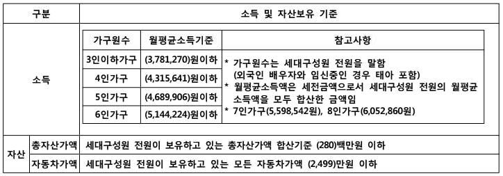 홍성군 소득기준