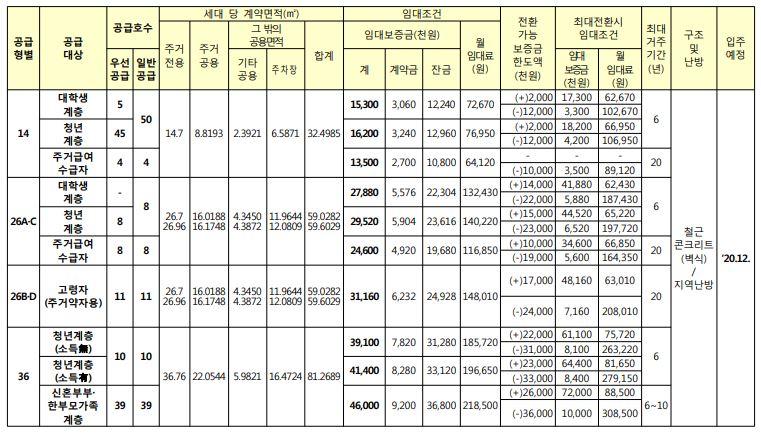인천 논현동 행복주택 임대조건