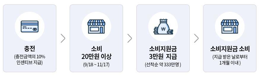 경기도 한정판 지역화폐