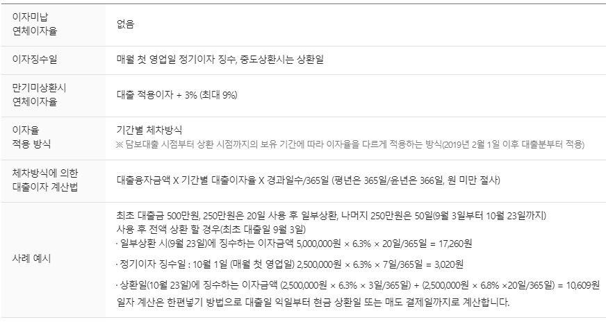삼성증권 주식담보대출 금리2