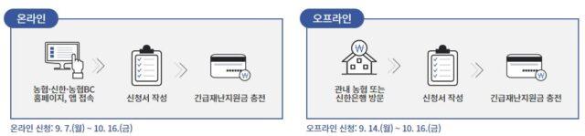 춘천시 재난지원금 신청방법 e1599535830749