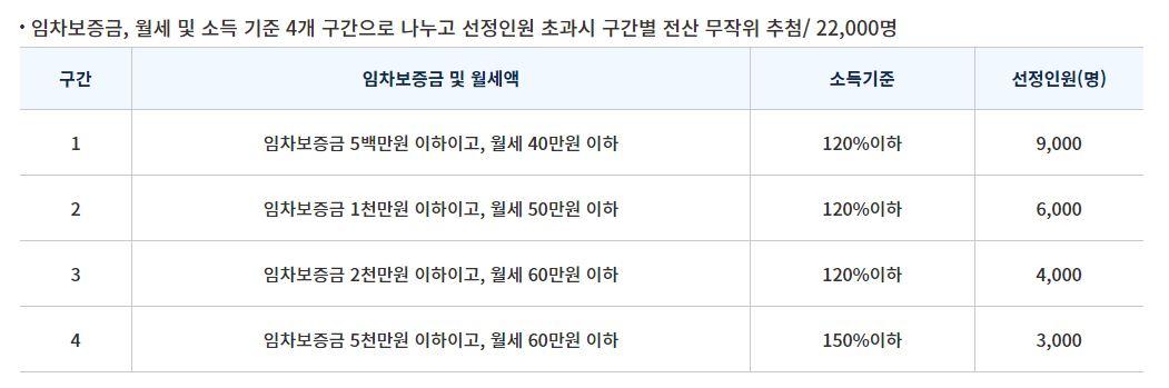 서울시 청년 월세 지원 선정기준